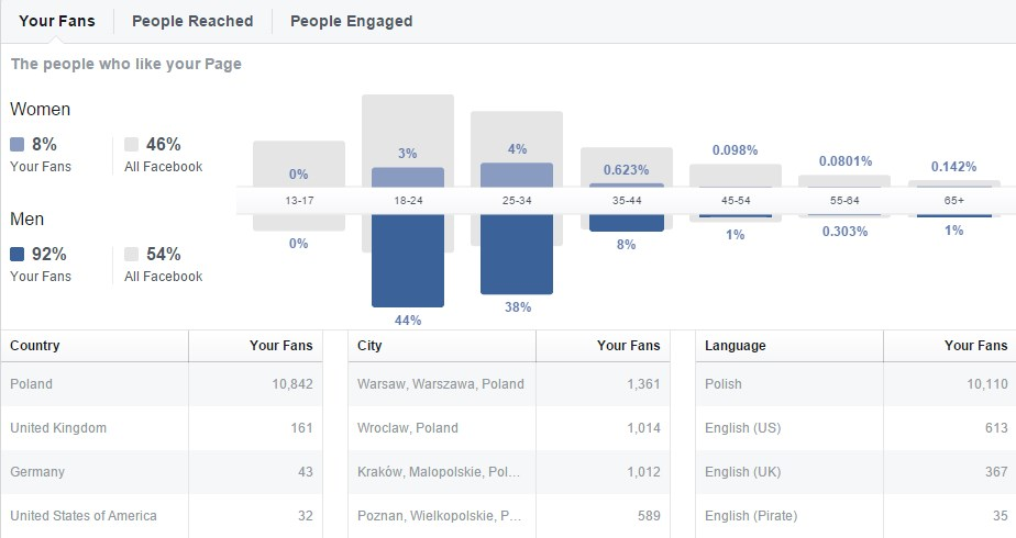 facebook demografia pazdz
